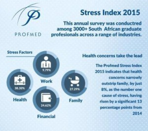 Profmed Stress Index 2015 - pt 1 (3)